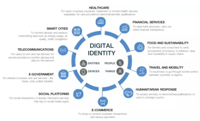 WEF-Great-Reset-Digital-ID